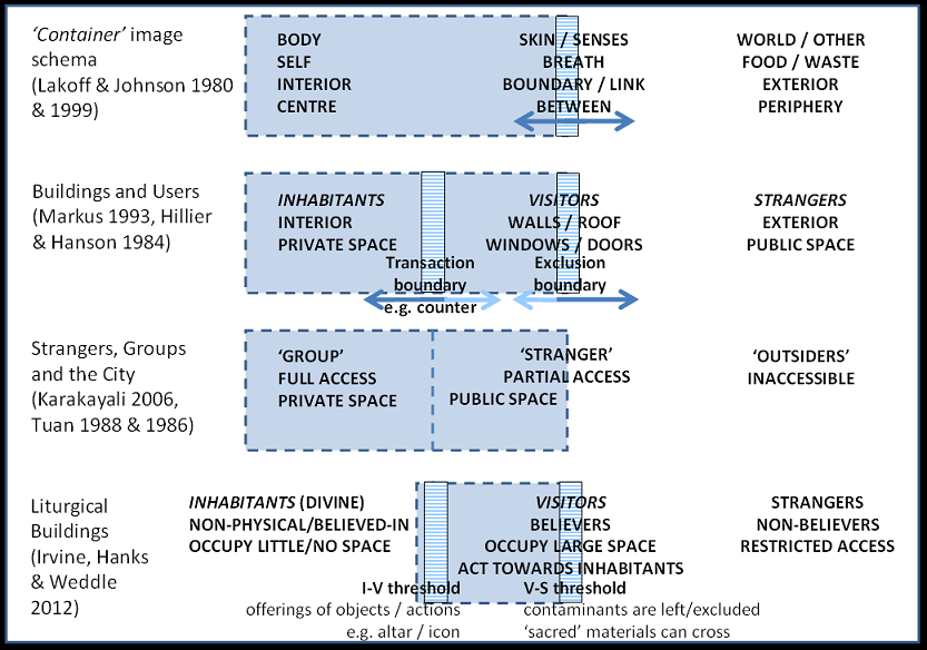 Spatial relations models various